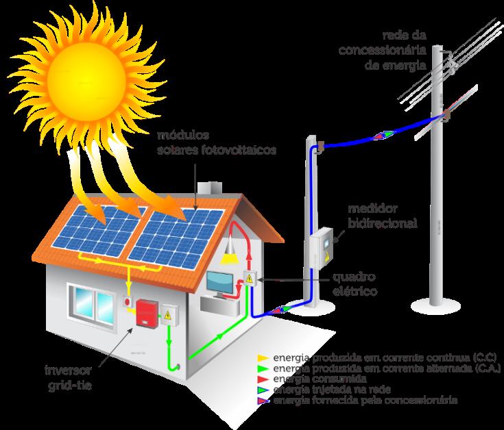 Sistema Fotovoltaico Sustentável Village Tokio